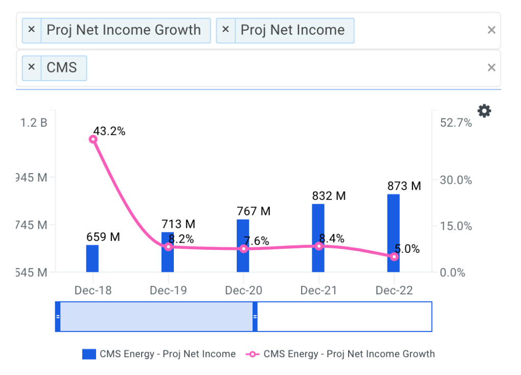 CMS Energy Net Income Growth Chart