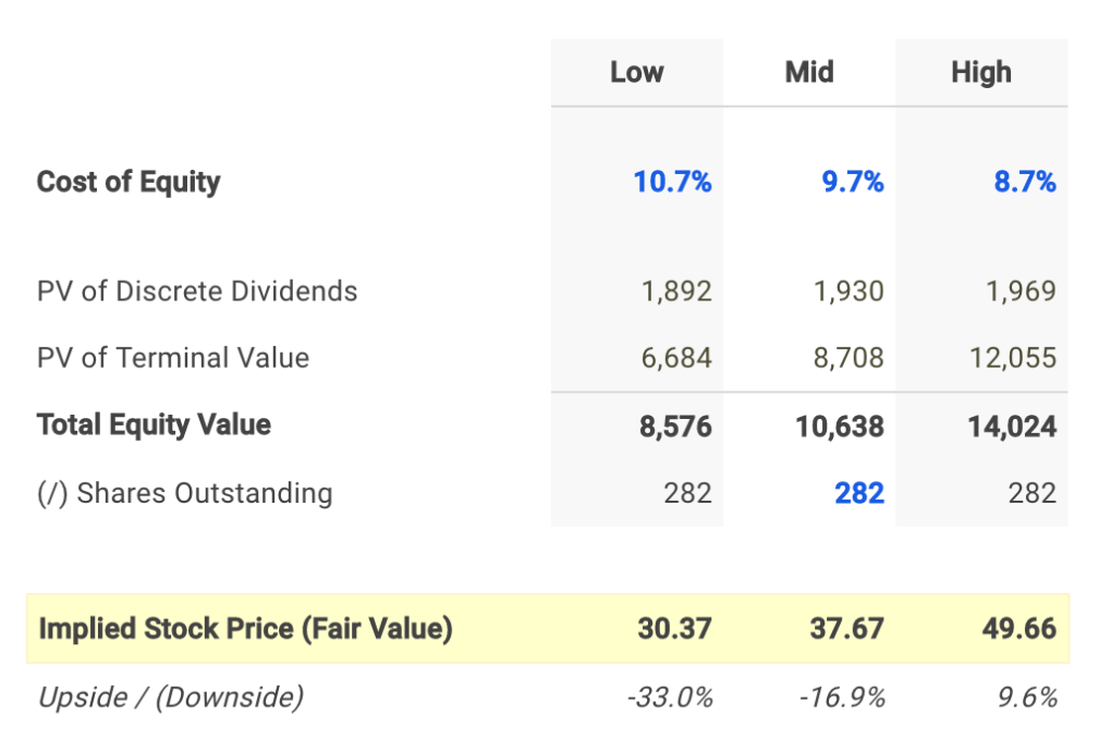 CMS Energy Dividend Fair Value Conclusion