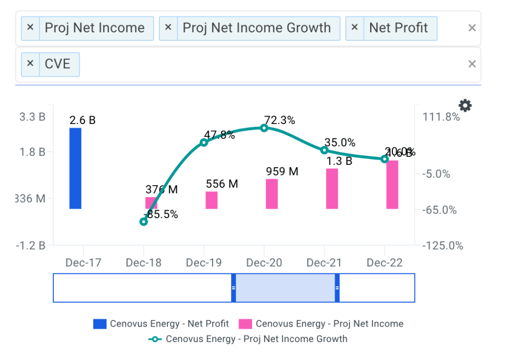 Cenovus Energy projected net income chart