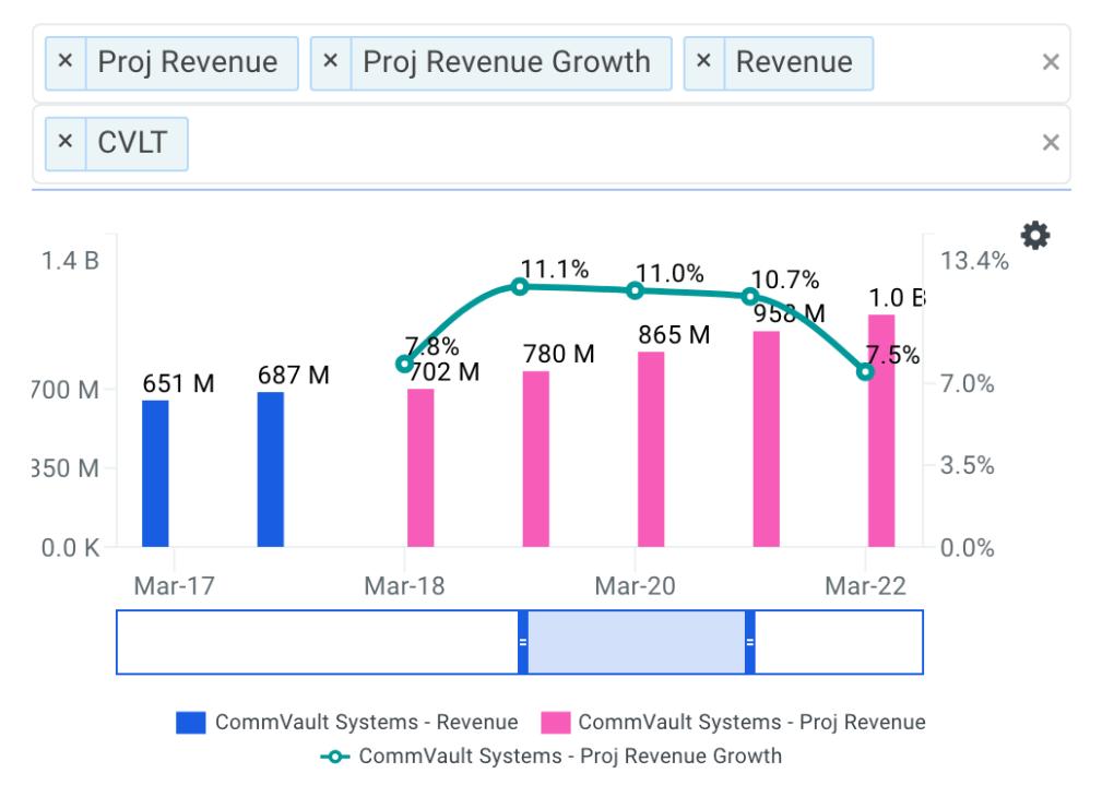 CommVault projected revenue chart