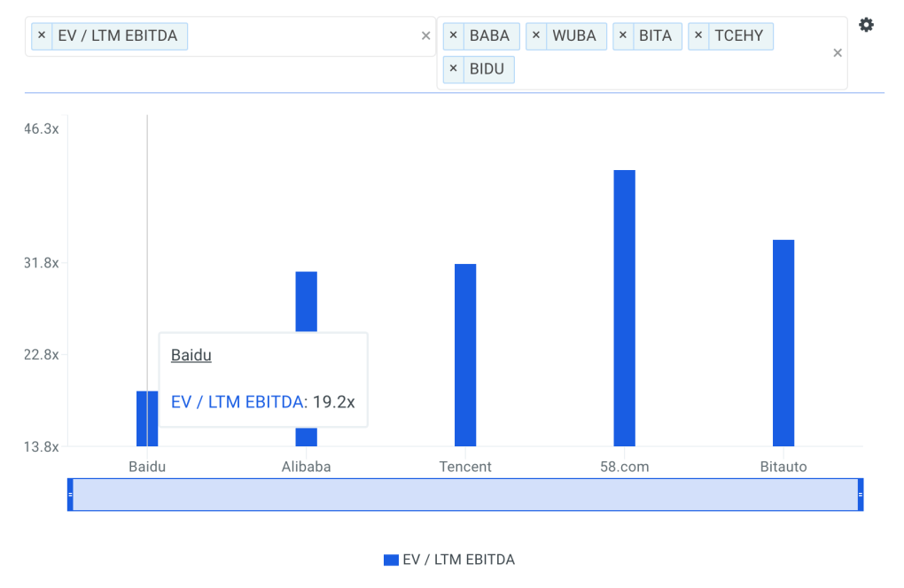 BIDU EBITDA Multiple vs Peers Chart