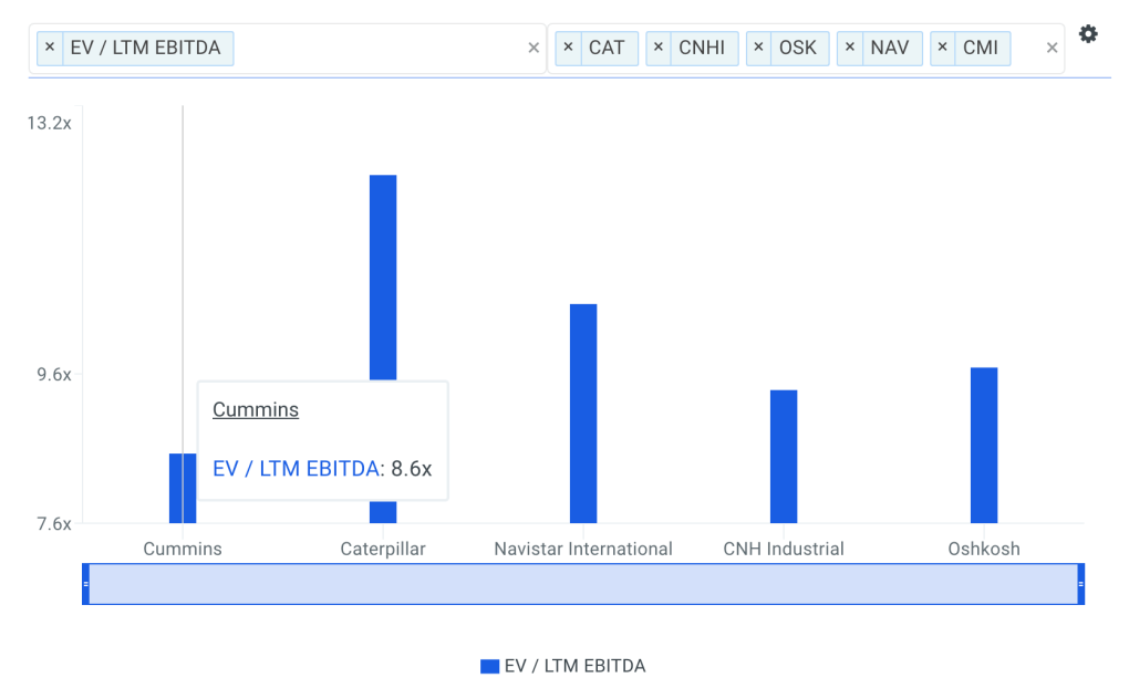 CMI EBITDA Multiple vs Peers Chart