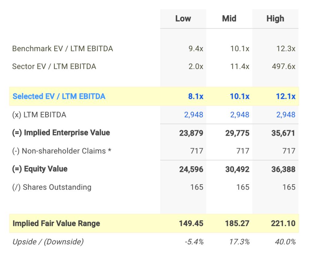 CMI EV/EBITDA Valuation Calculation