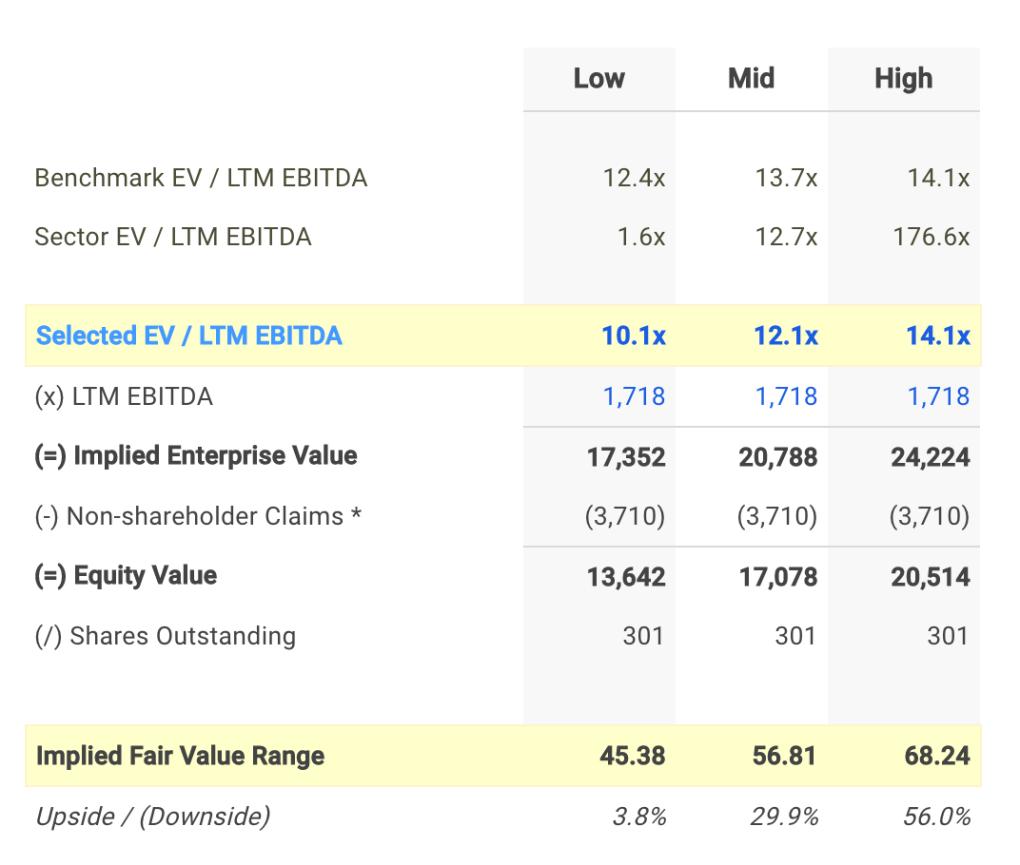 CPB EV/EBITDA Valuation Calculation