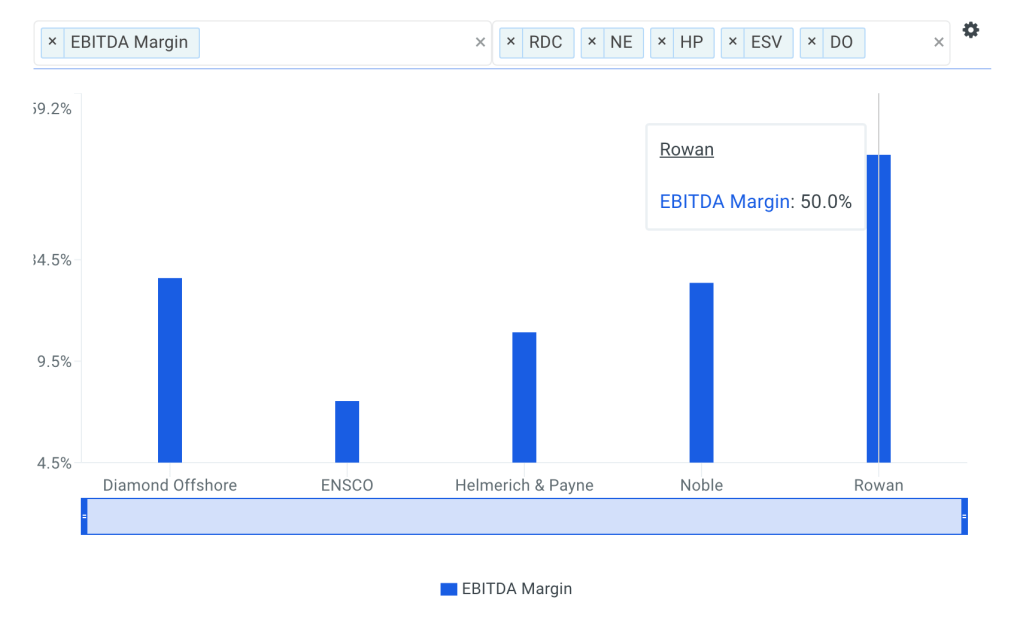 Rowan EBITDA Margin vs Peers Chart
