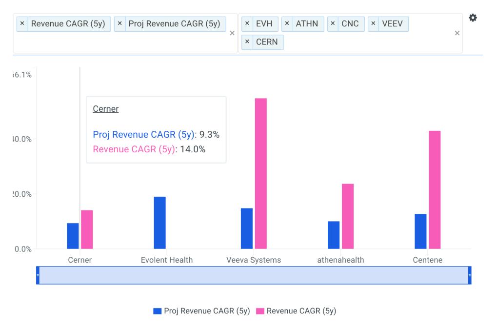 Cerner Revenue CAGR vs Peers Chart