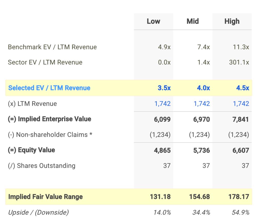 DNB EV / Sales Valuation Calculation