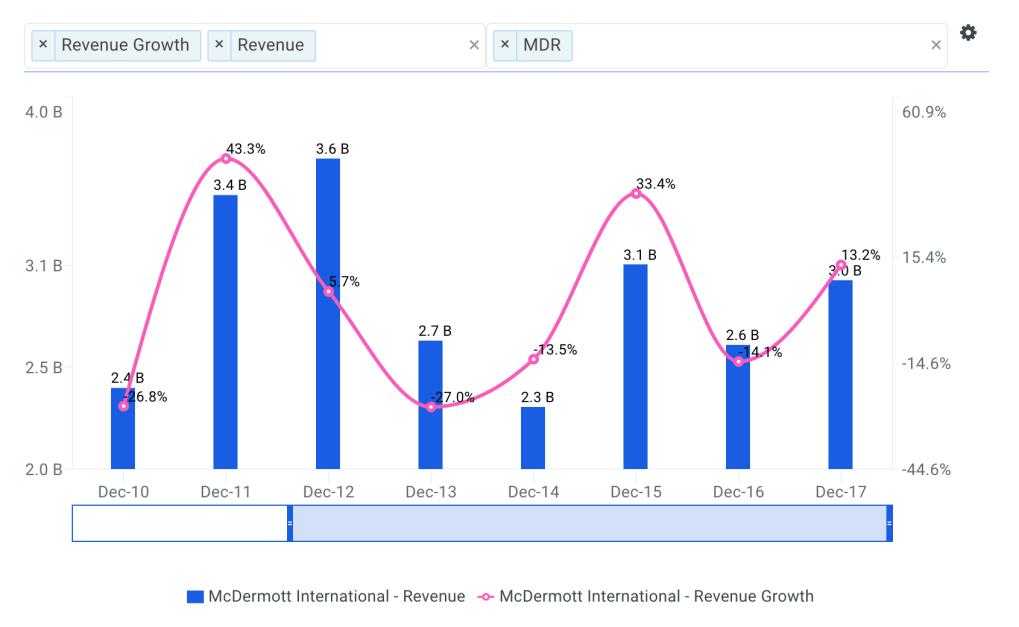 McDermott Revenue Growth Chart