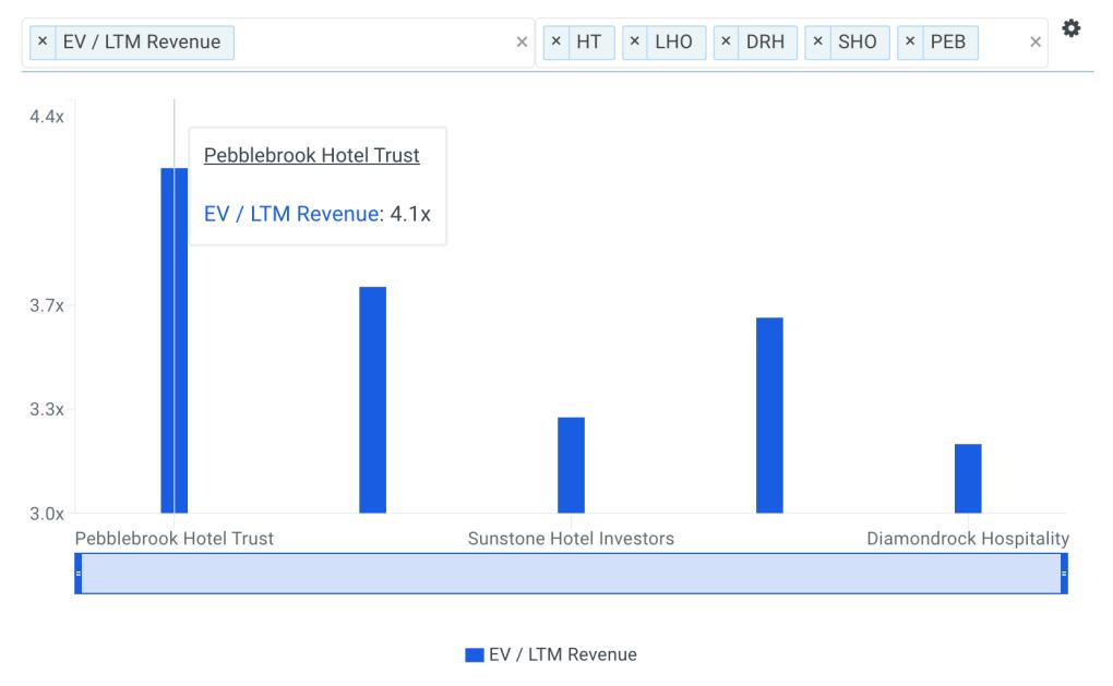 PEB Sales Multiple vs Peers Chart