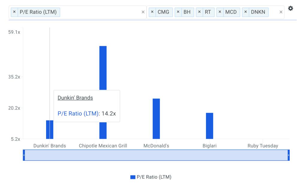 DNKN P/E Ratio vs Peers Chart