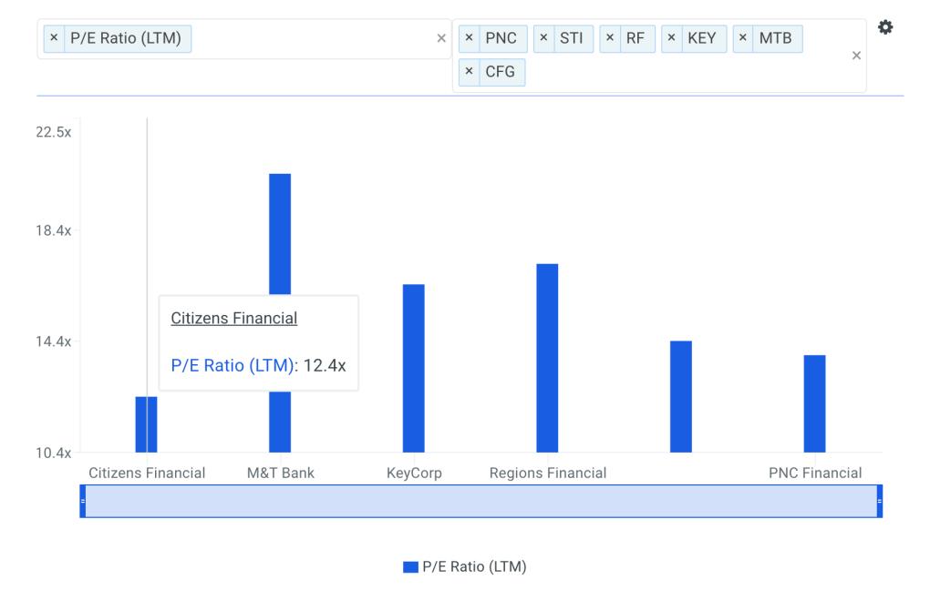 CFG P/E Ratio vs Peers Chart