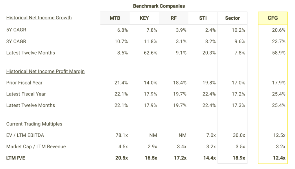 CFG Net Income Growth and Margins vs Peers Table