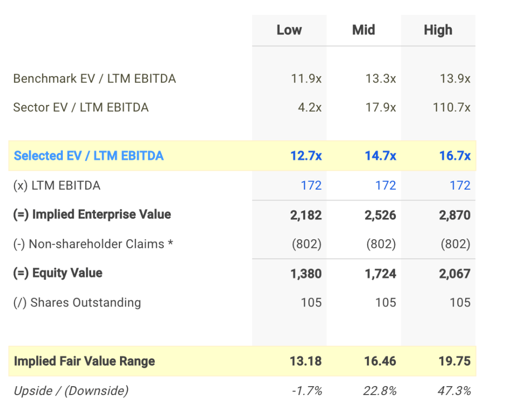 INN EV / EBITDA Valuation Calculation