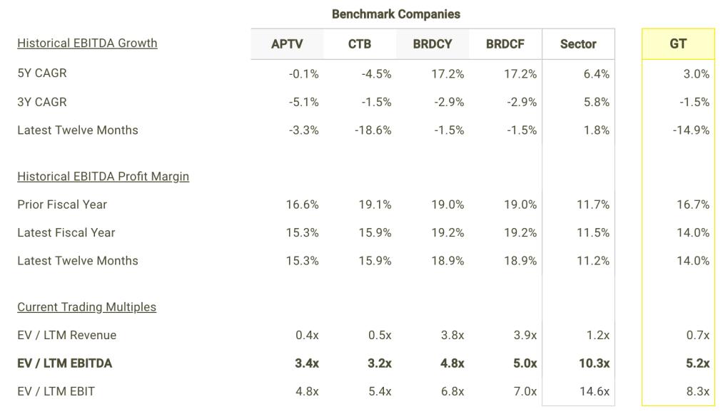 GT EBITDA Growth and Margins vs Peers Table