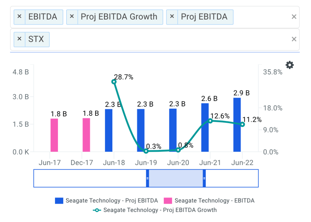 Seagate Technology projected ebitda chart