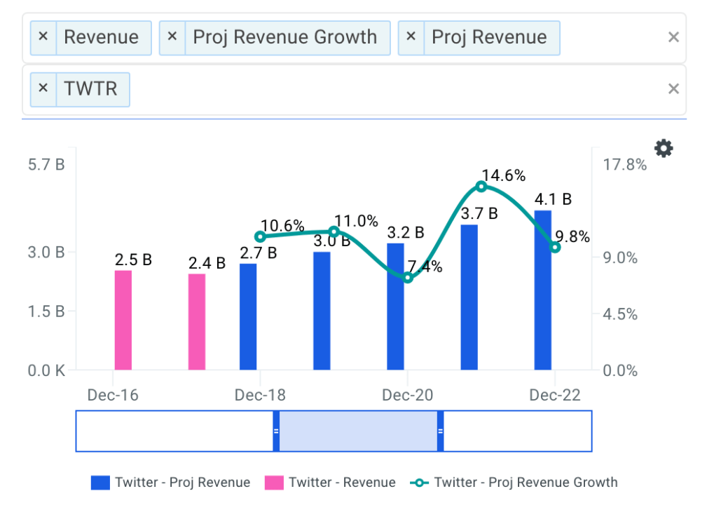 Twitter projected revenue chart
