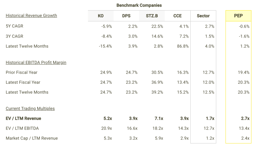 PEP revenue Growth and Margins vs Peers Table
