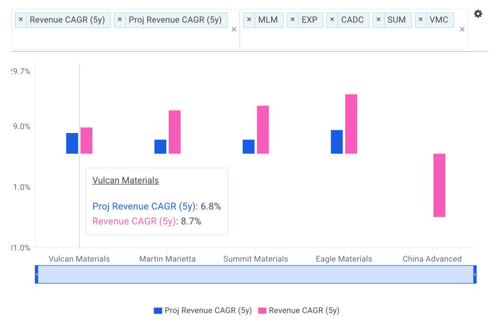 Vulcan Revenue CAGR vs Peers Chart