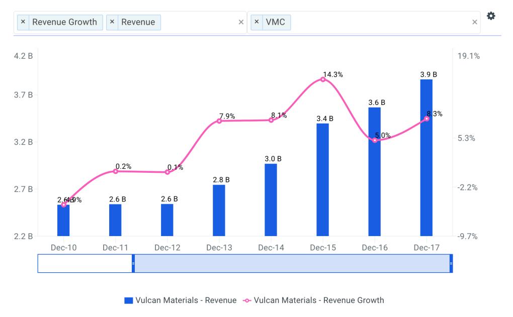 Vulcan Revenue Growth Chart