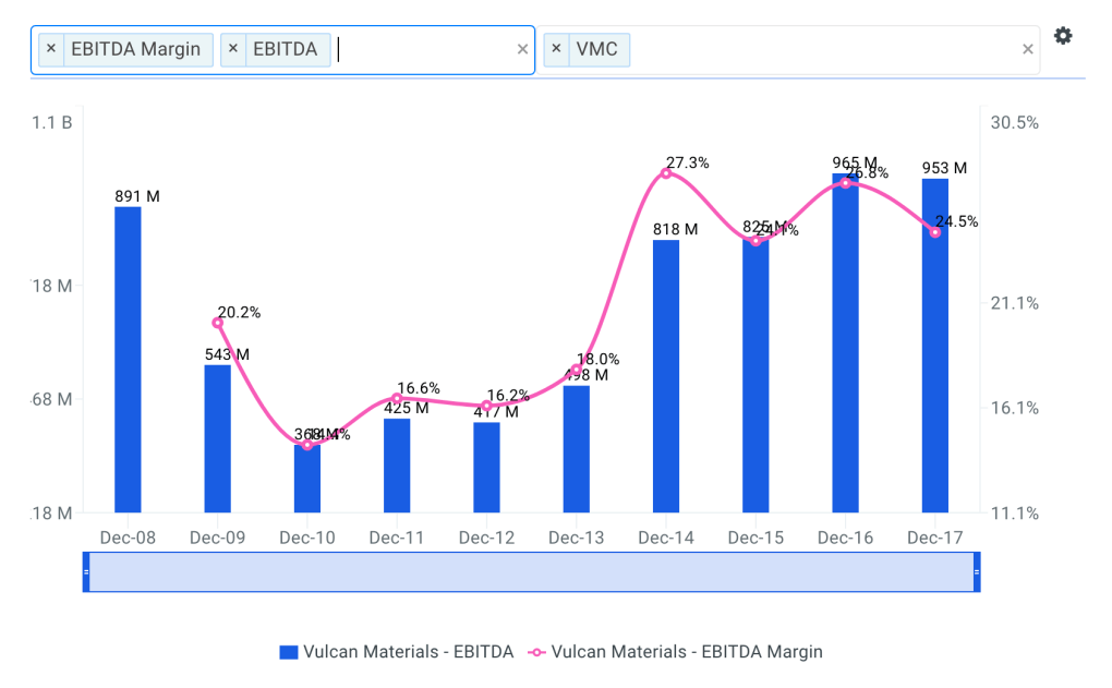 Vulcan Historical and Projected EBITDA Margin Chart