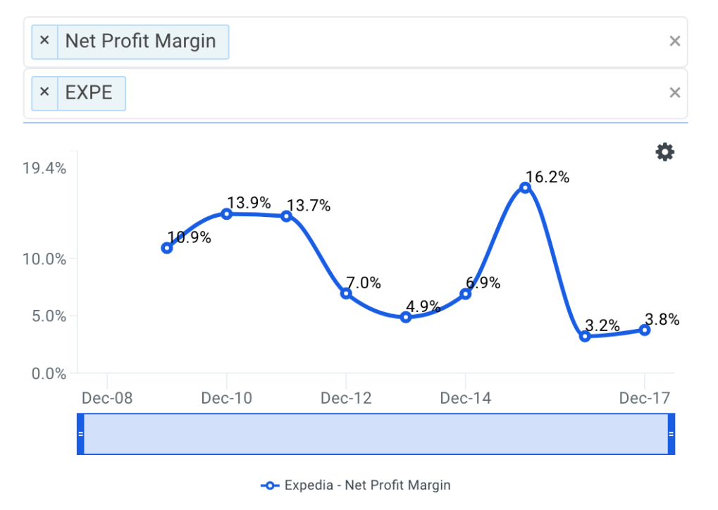 EXPE Net Profit Margin Trends