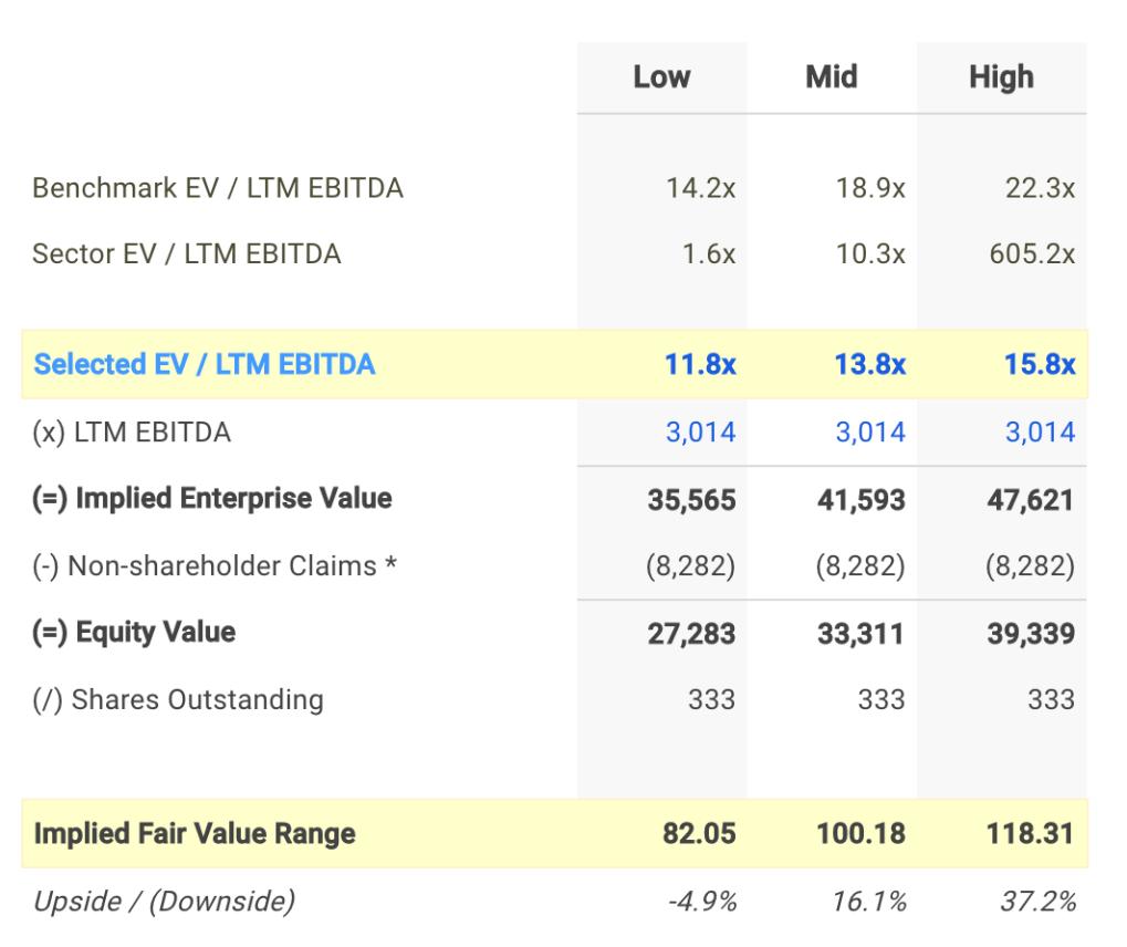 YUM EV / EBITDA Valuation Calculation