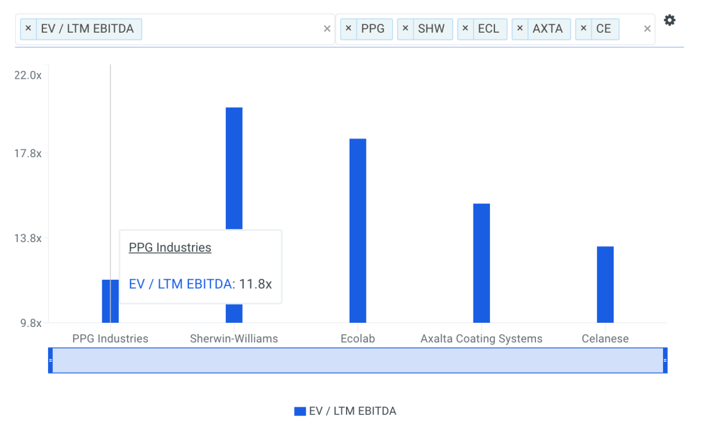 PPG EBITDA Multiple vs Peers Chart