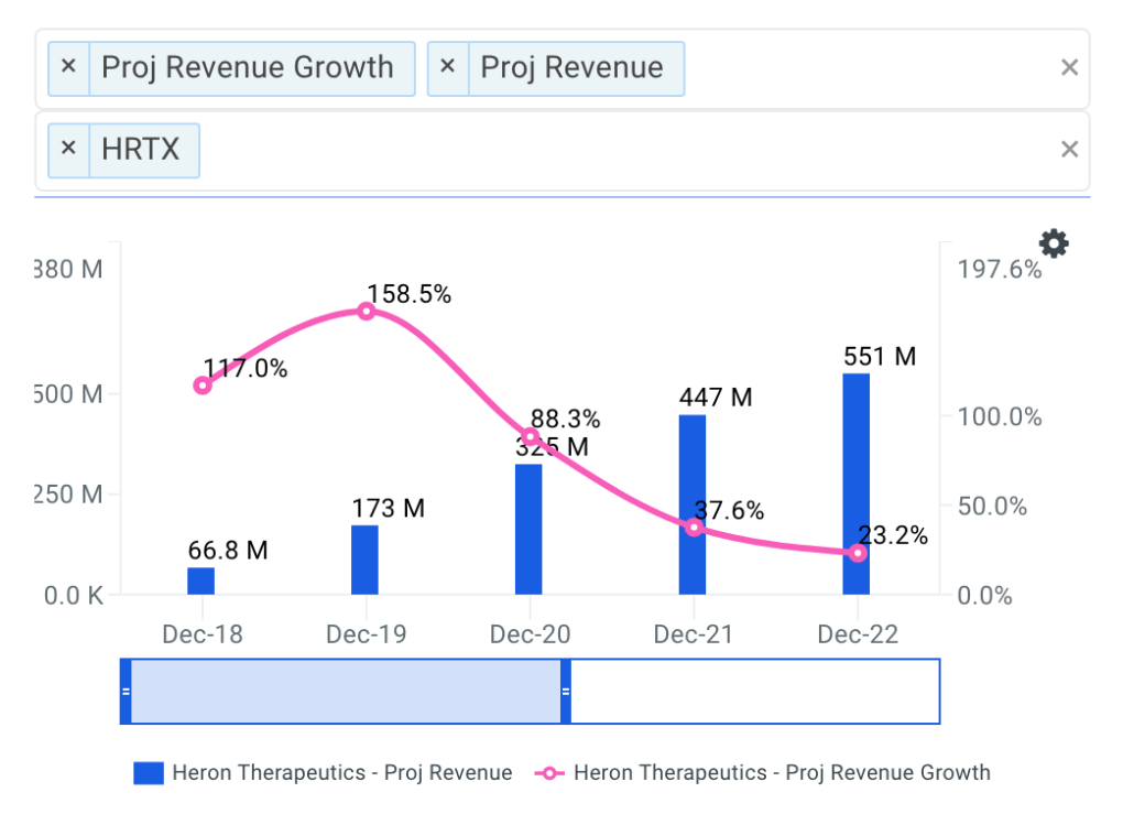 Heron projected revenue chart
