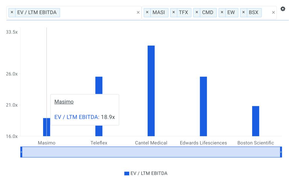 MASI EBITDA Multiple vs Peers Chart