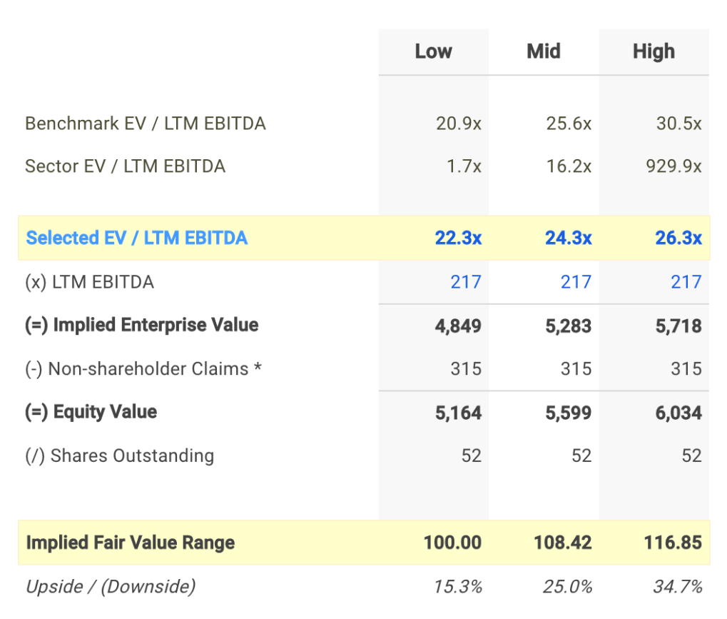 MASI EV / EBITDA Valuation Calculation