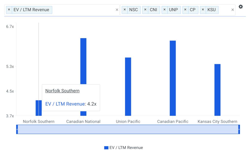 NSC Sales Multiple vs Peers Chart