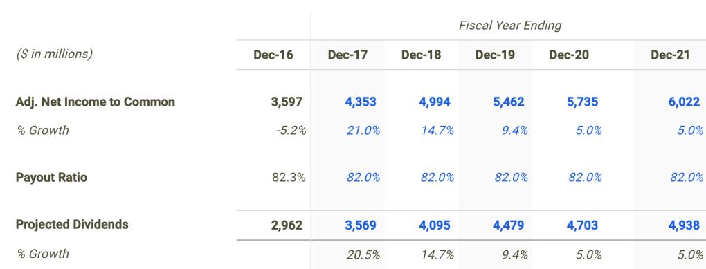 Ambev Dividend Forecast