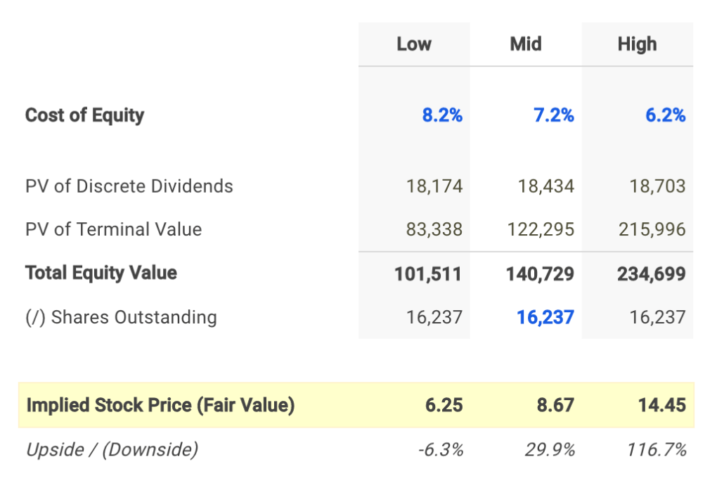 Ambev Dividend Fair Value Conclusion