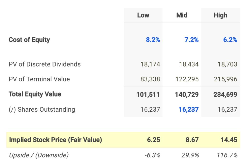 Ambev Dividend Fair Value Conclusion