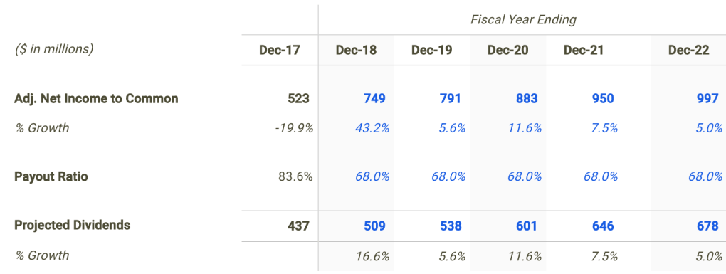 Ameren Dividend Forecast