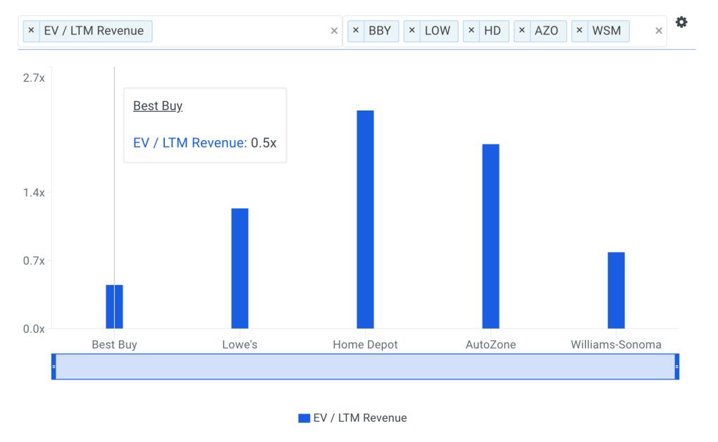 BBY Sales Multiple vs Peers Chart