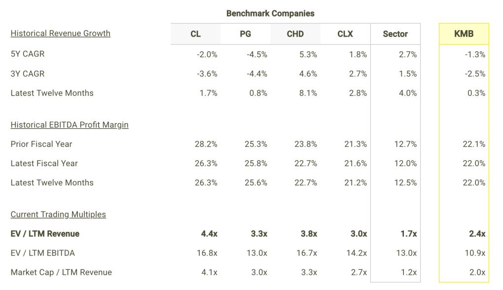 KMB revenue Growth and Margins vs Peers Table