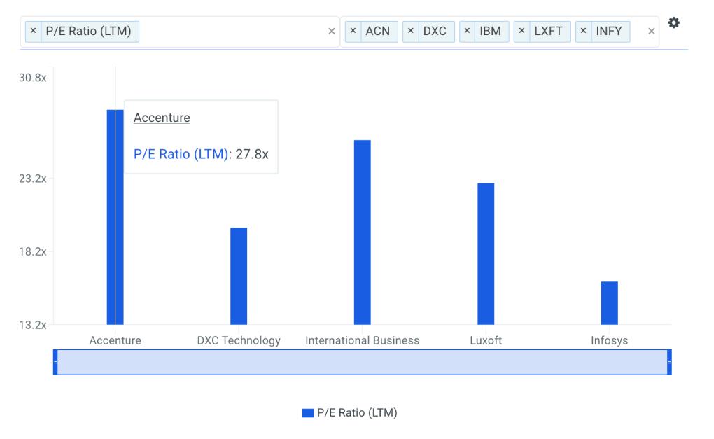 ACN P/E Ratio vs Peers Chart