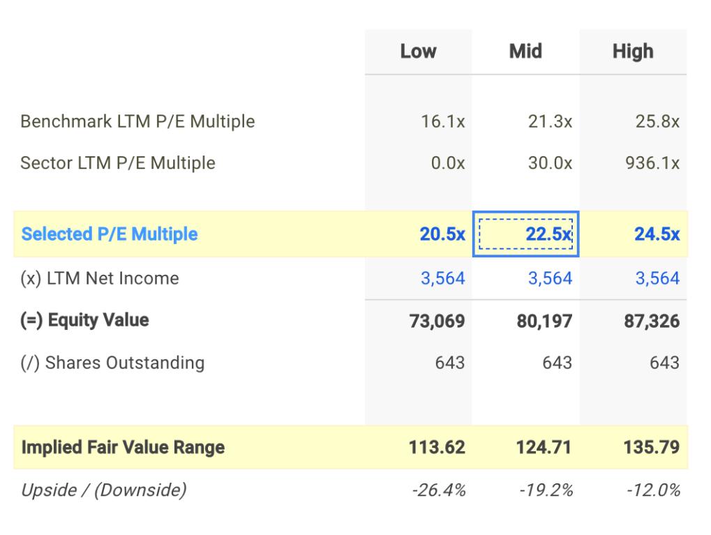 ACN P/E Valuation Calculation