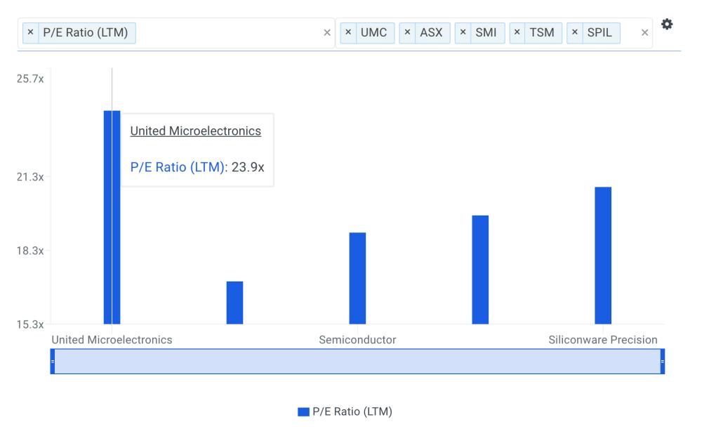 UMC P/E Ratio vs Peers Chart