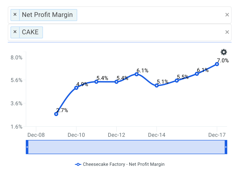 CAKE Net Profit Margin Trends