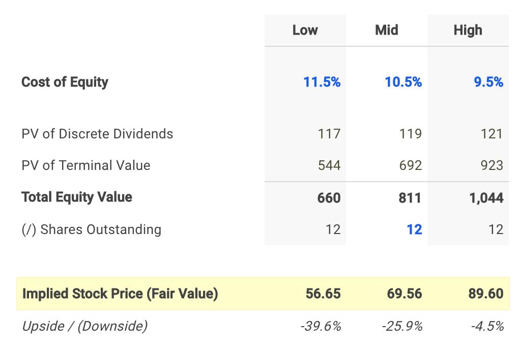 Capella Dividend Fair Value Conclusion