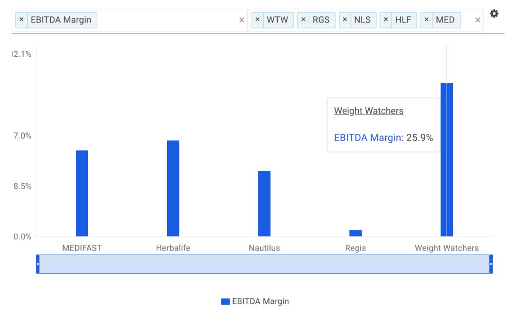 WTW EBITDA Margin vs Peers Chart