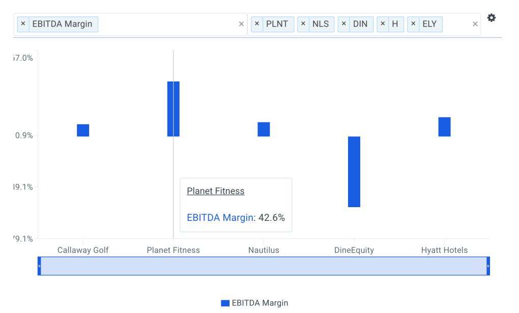 Planet EBITDA Margin vs Peers Chart