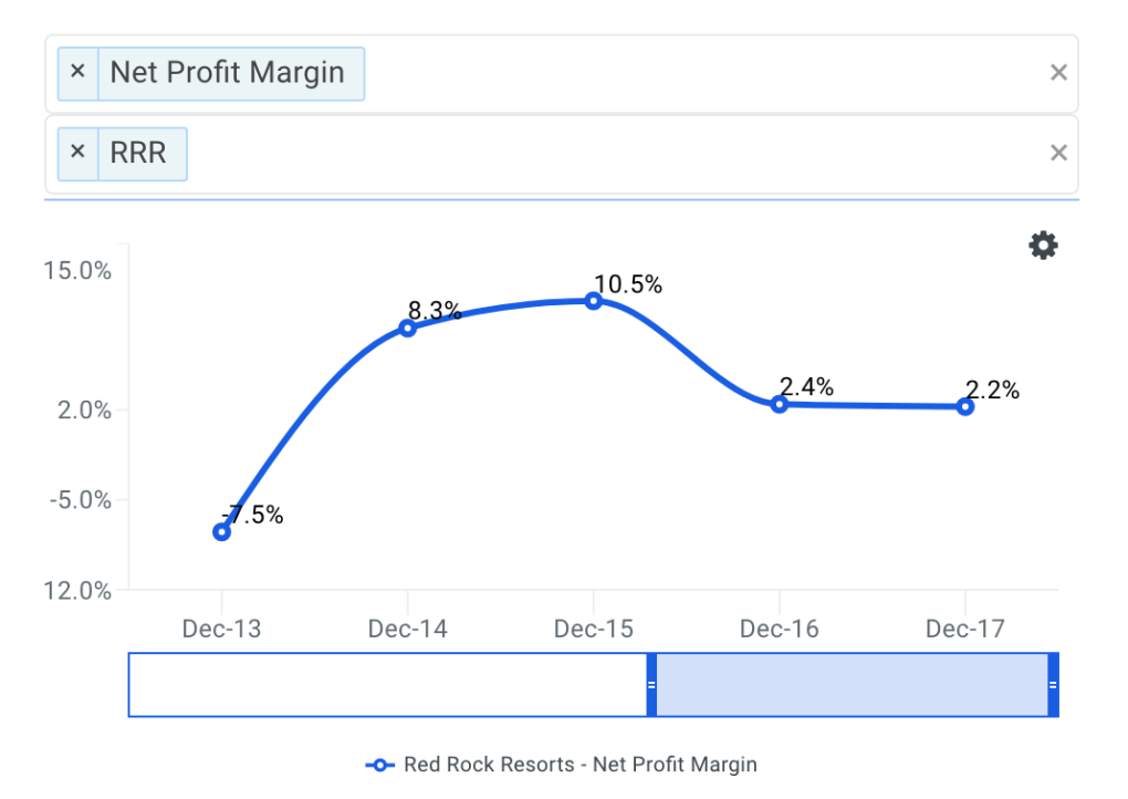 RRR Net Profit Margin Trends