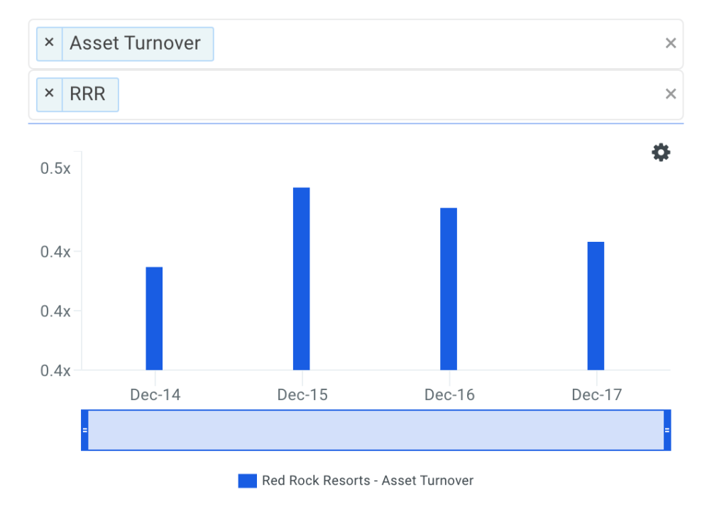 RRR Asset Turnover Trends