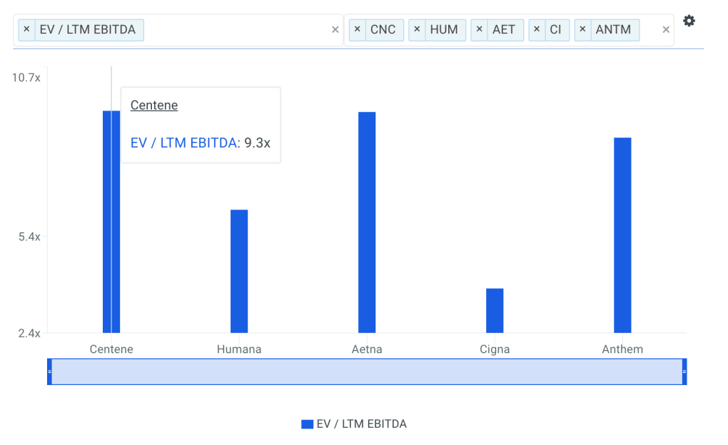 CNC EBITDA Multiple vs Peers Chart