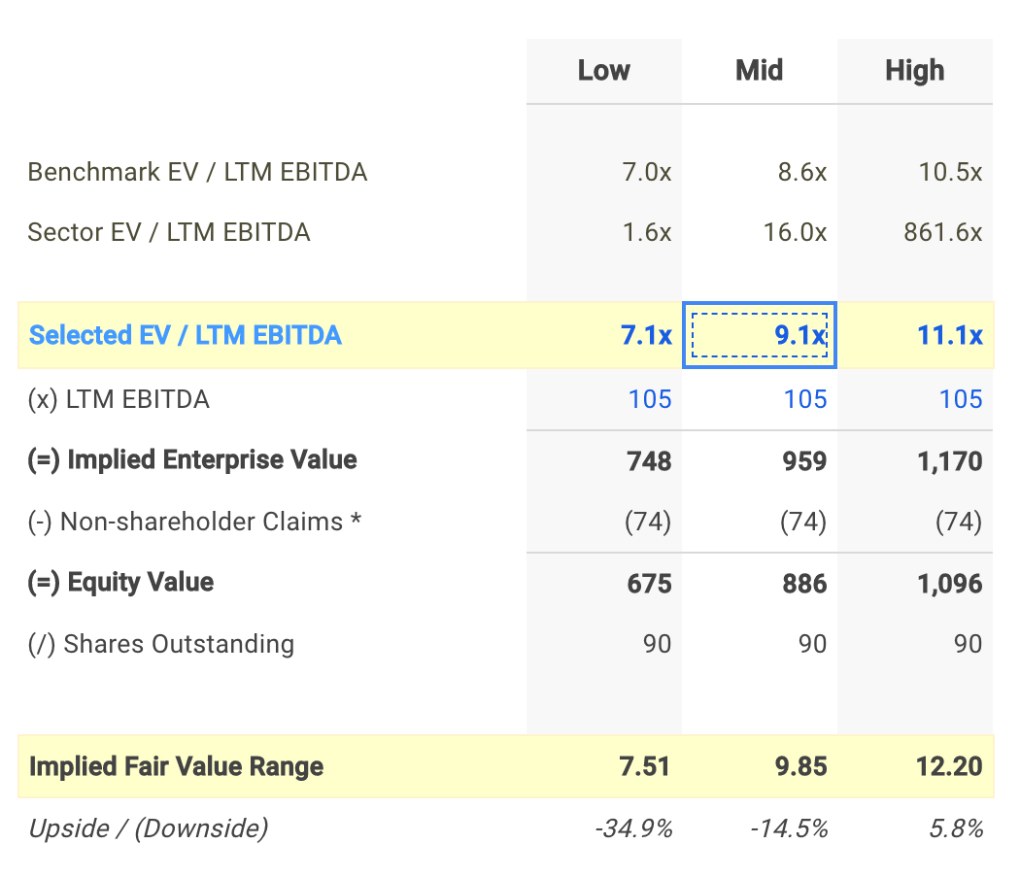 KN EV / EBITDA Valuation Calculation