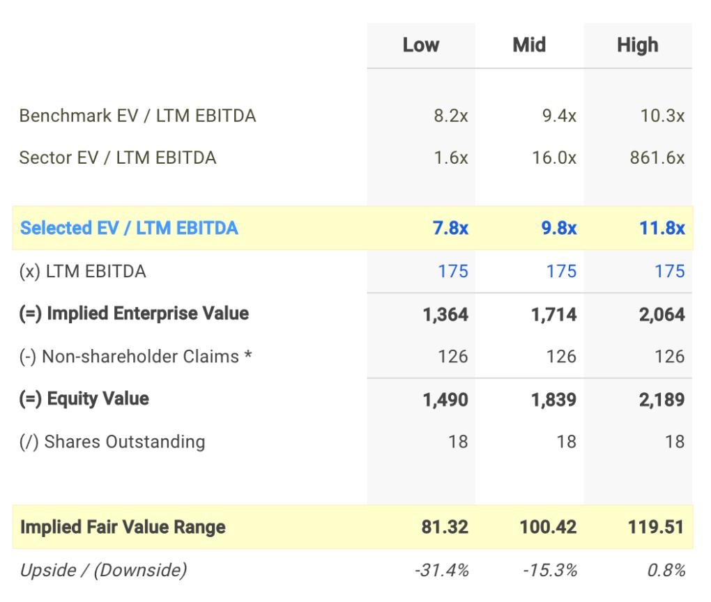 ROG EV / EBITDA Valuation Calculation