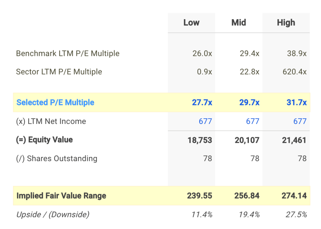 LLL P/E Valuation Calculation
